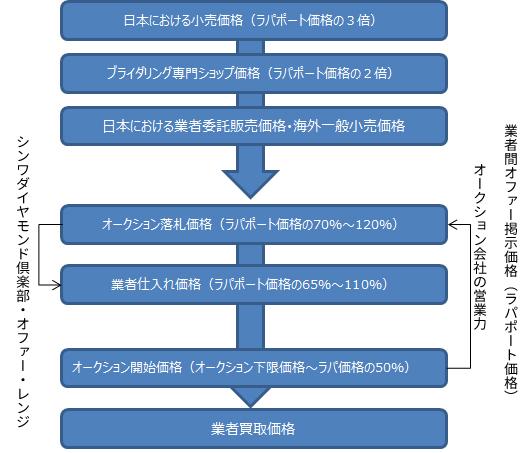 日本のダイヤモンド価格構造